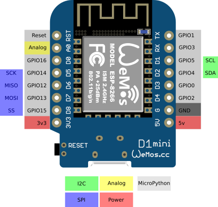 Image of the Wemos D1 Mini pin layout